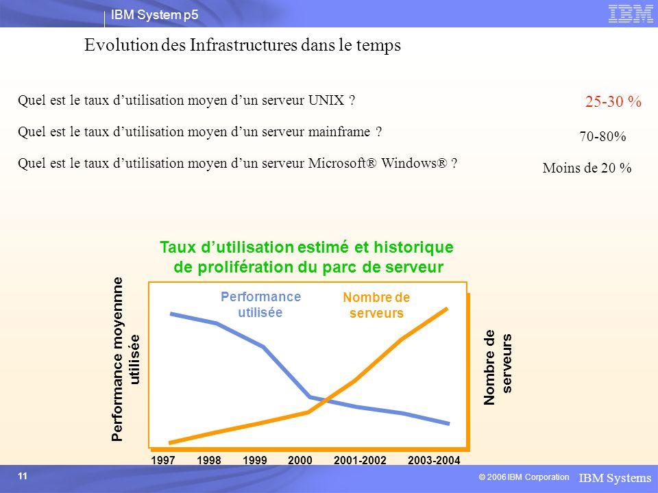 Evolution des Infrastructures dans le temps