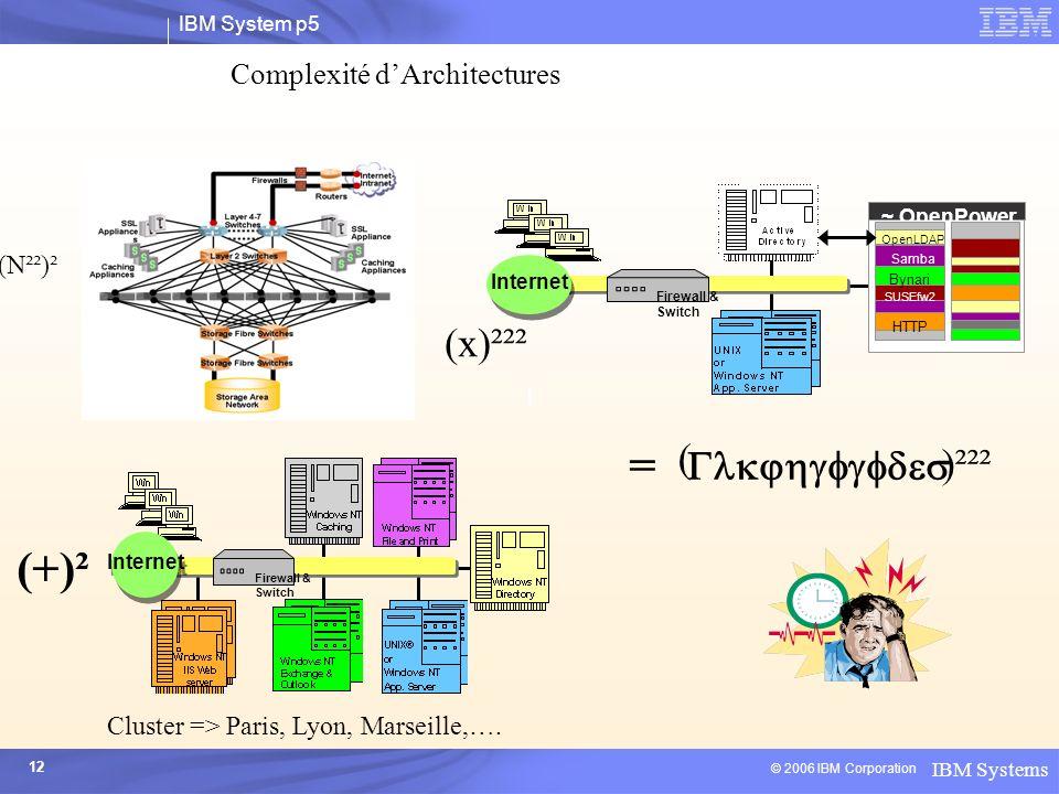 Complexité d'Architectures