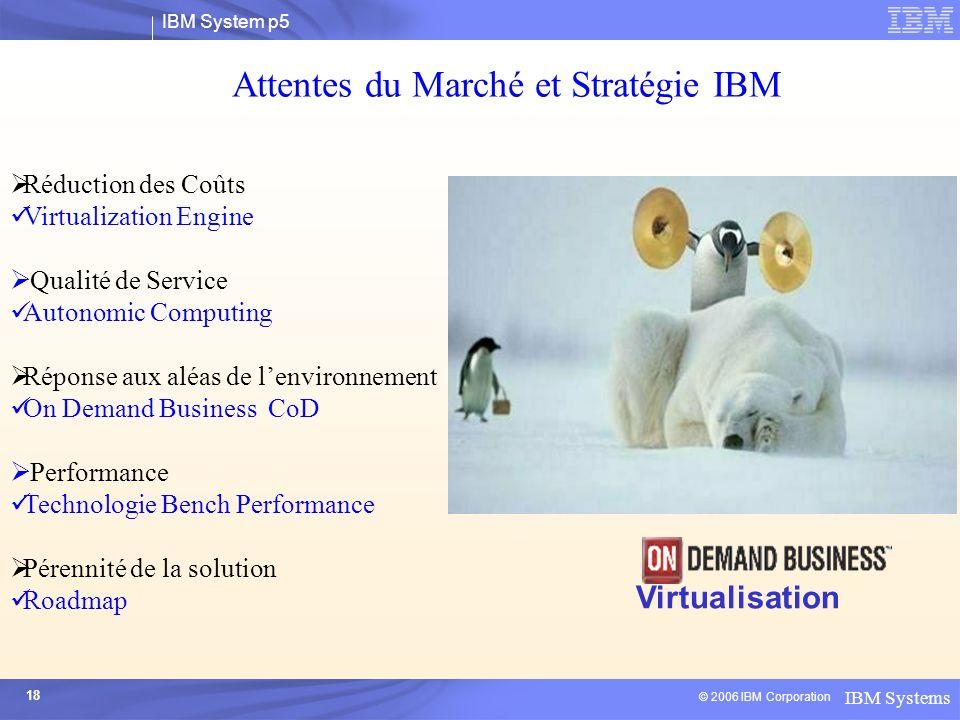 Attentes du Marché et Stratégie IBM