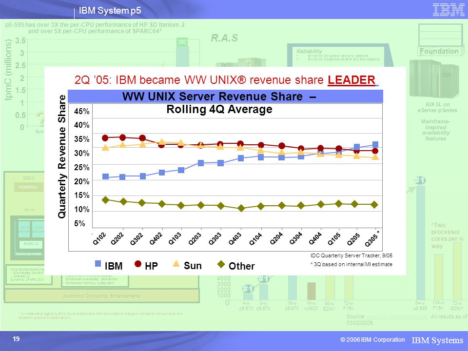 2Q '05: IBM became WW UNIX® revenue share LEADER