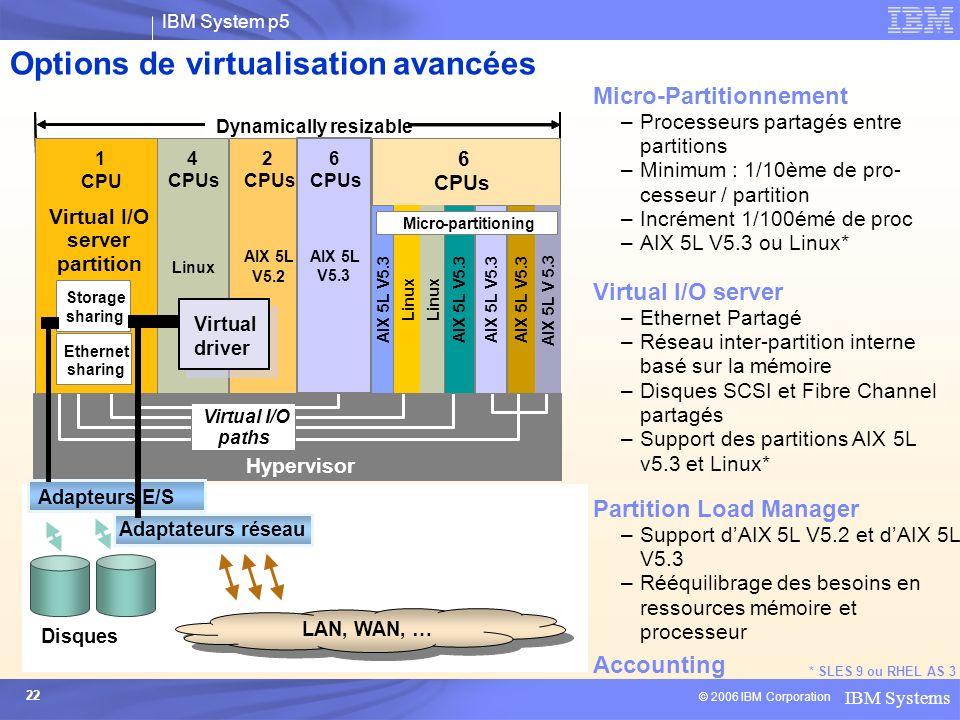 Options de virtualisation avancées