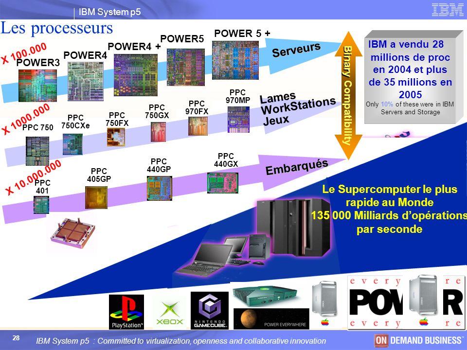 Les processeurs POWER 5 + POWER5. Binary Compatibility. IBM a vendu 28 millions de proc en 2004 et plus de 35 millions en 2005.