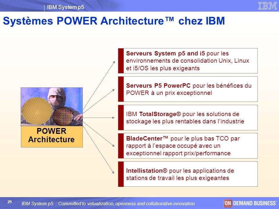 Systèmes POWER Architecture™ chez IBM