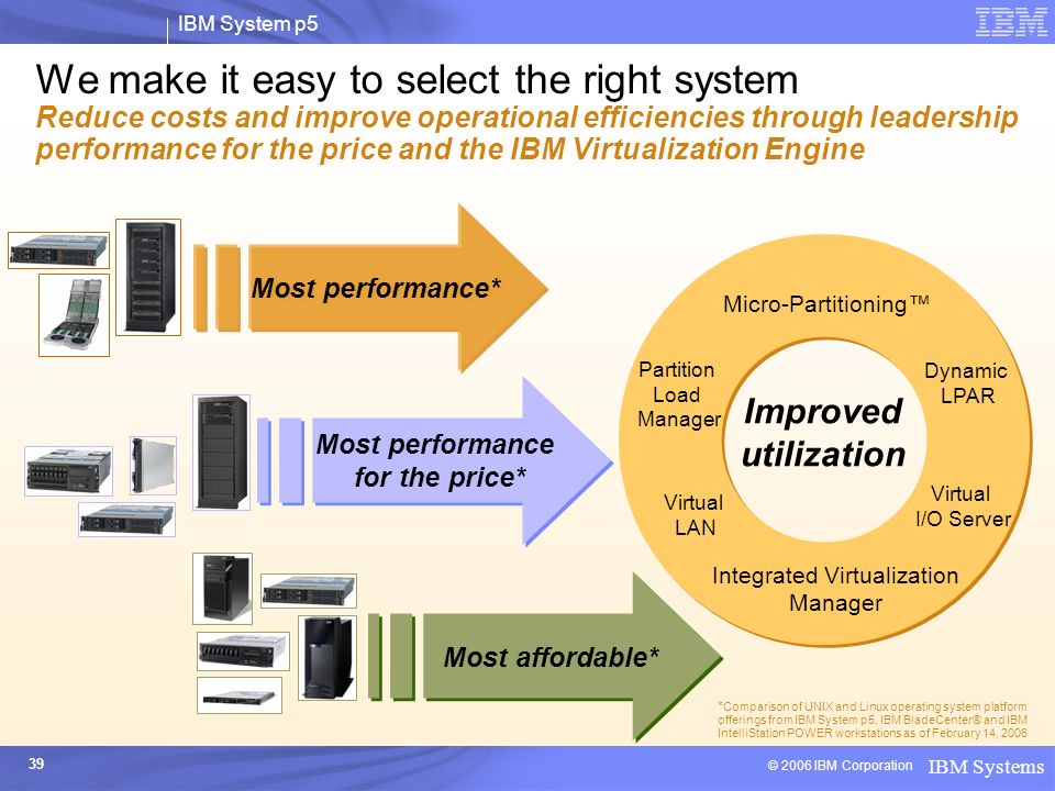 Integrated Virtualization