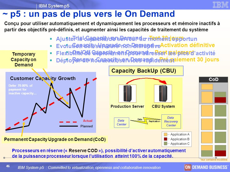 Permanent Capacity Upgrade on Demand (CoD)