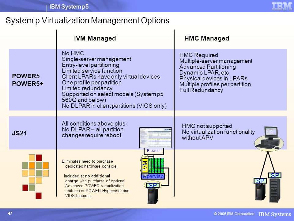 System p Virtualization Management Options