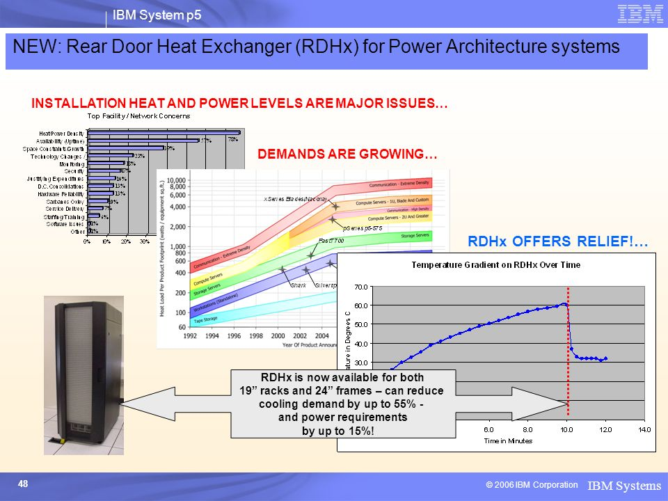 NEW: Rear Door Heat Exchanger (RDHx) for Power Architecture systems