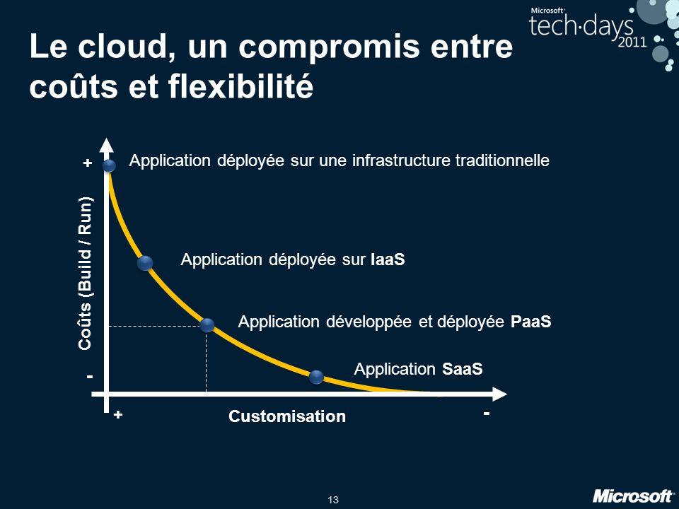 Le cloud, un compromis entre coûts et flexibilité