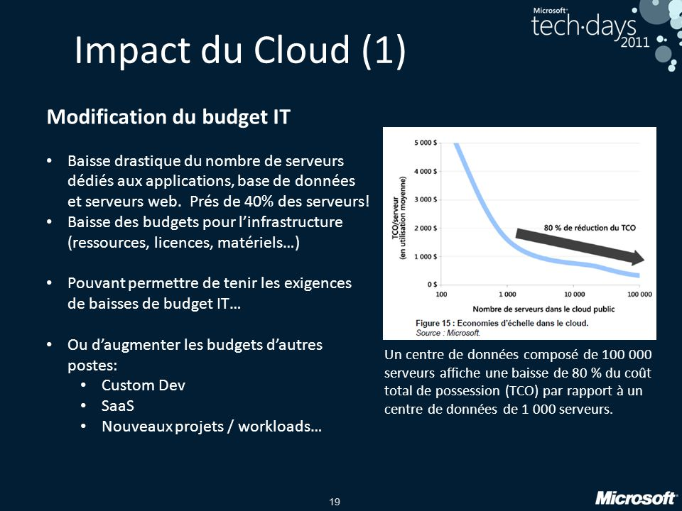 Impact du Cloud (1) Modification du budget IT
