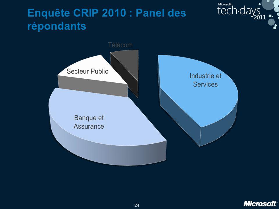 Enquête CRIP 2010 : Panel des répondants