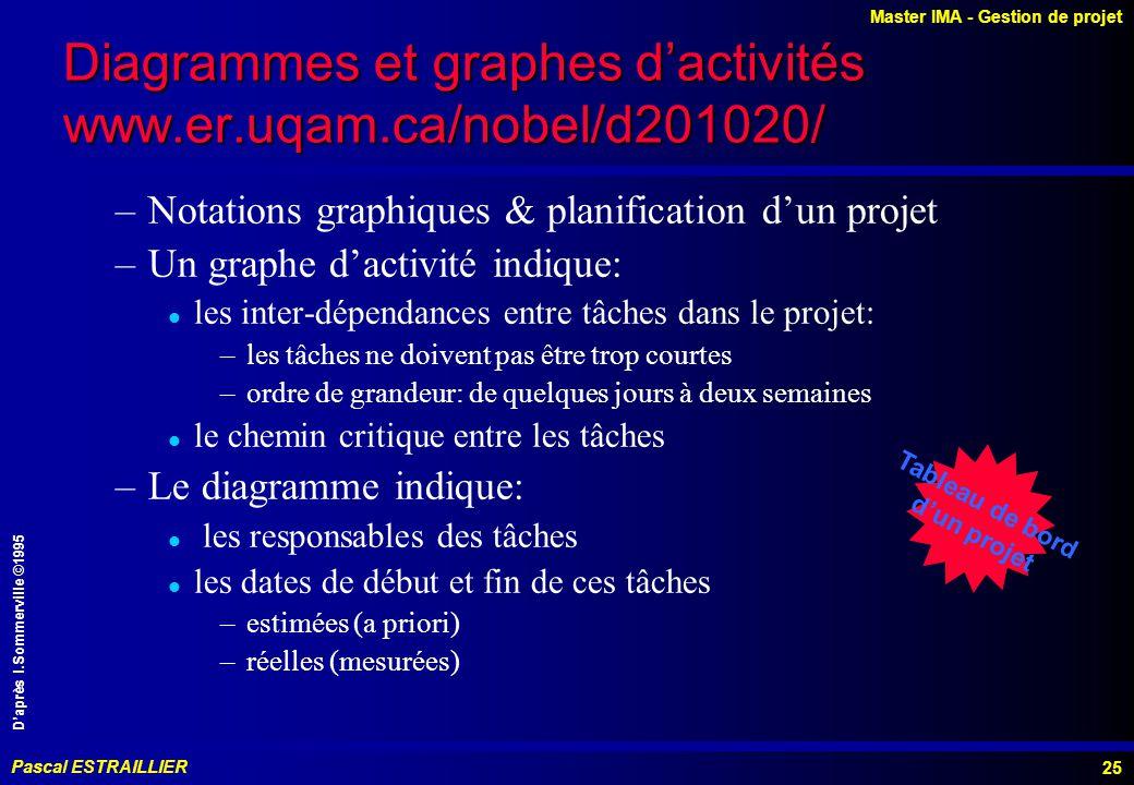 Diagrammes et graphes d'activités www.er.uqam.ca/nobel/d201020/
