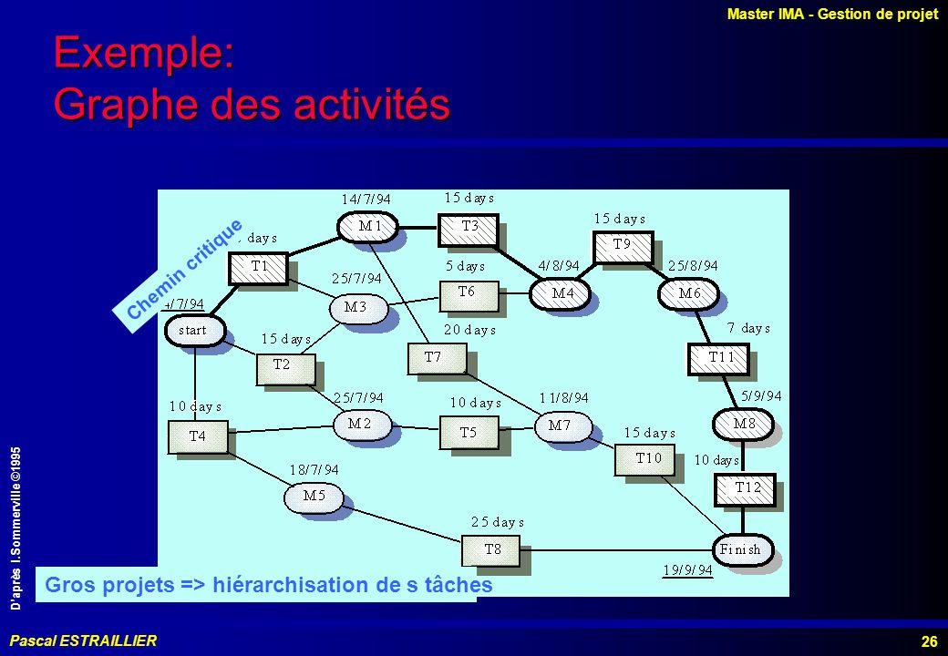 Exemple: Graphe des activités