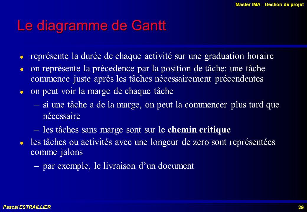 Le diagramme de Gantt représente la durée de chaque activité sur une graduation horaire.