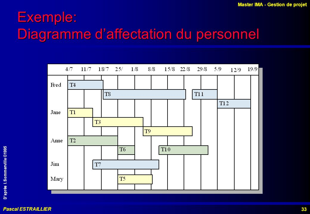 Exemple: Diagramme d'affectation du personnel