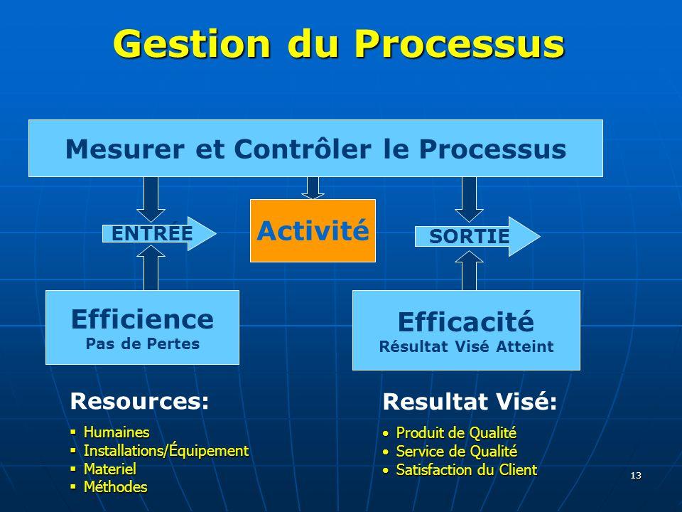 Mesurer et Contrôler le Processus