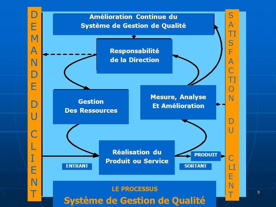 DEMANDE DU CLIENT Système de Gestion de Qualité SATISFACTION DU CLIENT