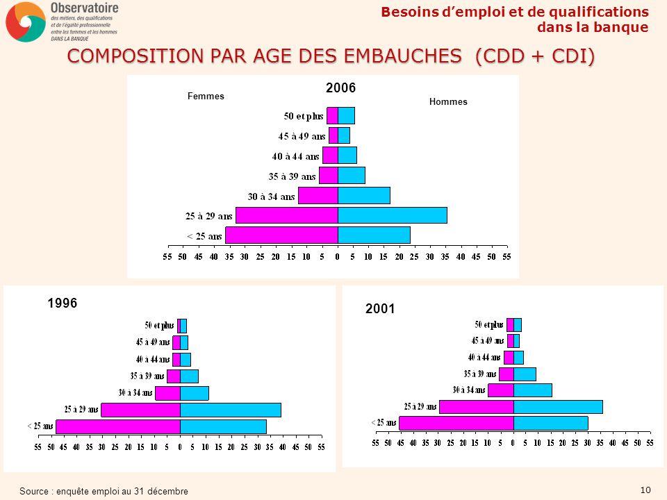 COMPOSITION PAR AGE DES EMBAUCHES (CDD + CDI)