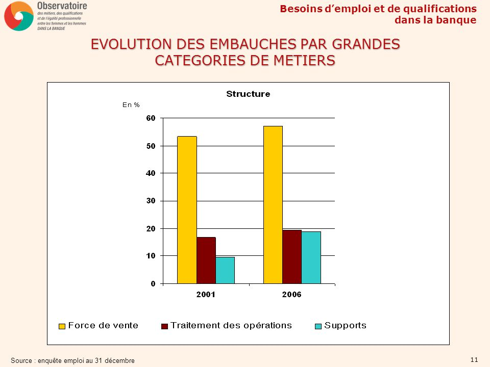 EVOLUTION DES EMBAUCHES PAR GRANDES CATEGORIES DE METIERS
