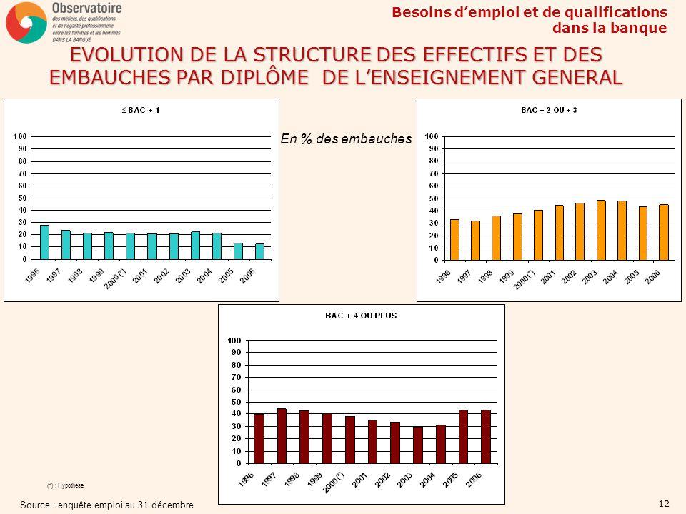 EVOLUTION DE LA STRUCTURE DES EFFECTIFS ET DES EMBAUCHES PAR DIPLÔME DE L'ENSEIGNEMENT GENERAL