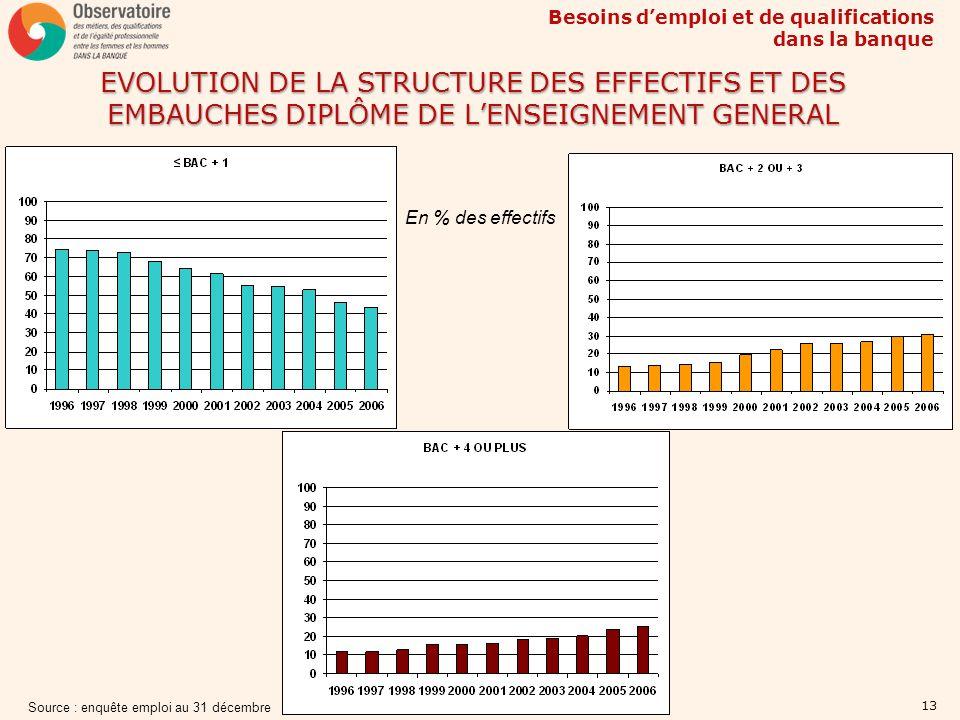 EVOLUTION DE LA STRUCTURE DES EFFECTIFS ET DES EMBAUCHES DIPLÔME DE L'ENSEIGNEMENT GENERAL