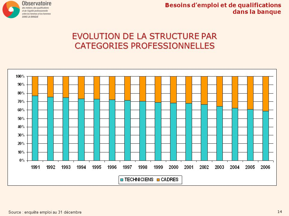 EVOLUTION DE LA STRUCTURE PAR CATEGORIES PROFESSIONNELLES