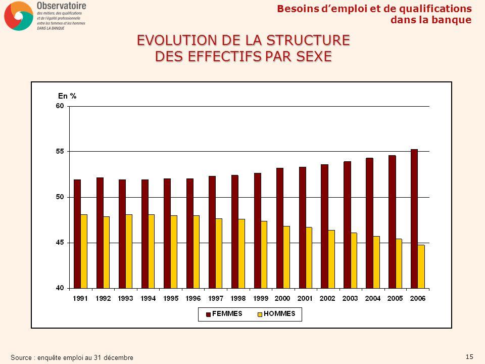 EVOLUTION DE LA STRUCTURE DES EFFECTIFS PAR SEXE