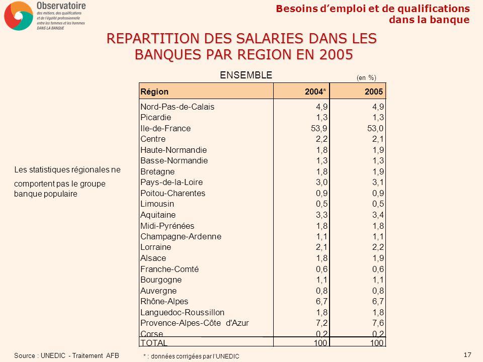 REPARTITION DES SALARIES DANS LES BANQUES PAR REGION EN 2005