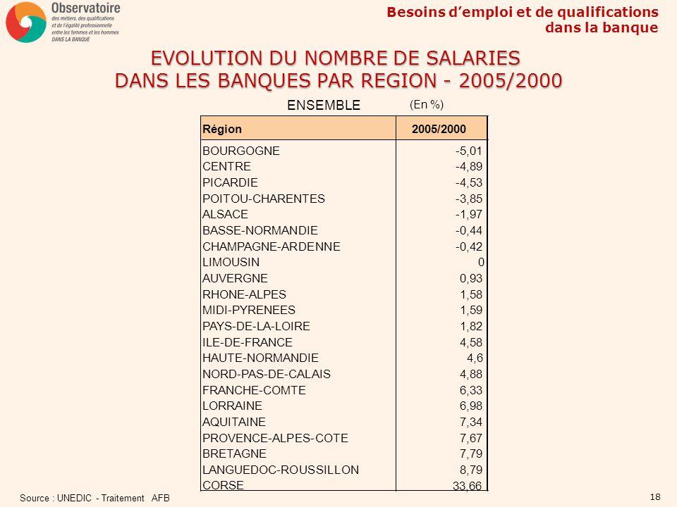 EVOLUTION DU NOMBRE DE SALARIES DANS LES BANQUES PAR REGION - 2005/2000