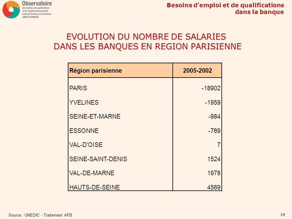 EVOLUTION DU NOMBRE DE SALARIES DANS LES BANQUES EN REGION PARISIENNE