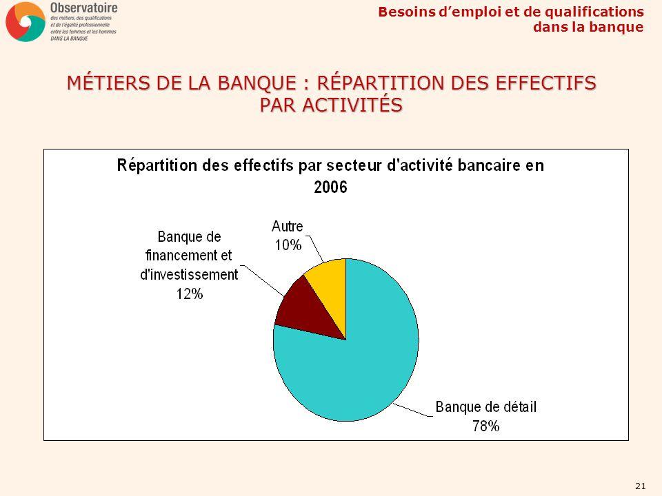 MÉTIERS DE LA BANQUE : RÉPARTITION DES EFFECTIFS PAR ACTIVITÉS