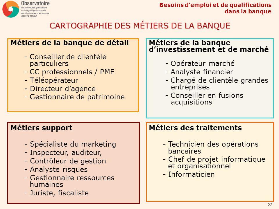CARTOGRAPHIE DES MÉTIERS DE LA BANQUE