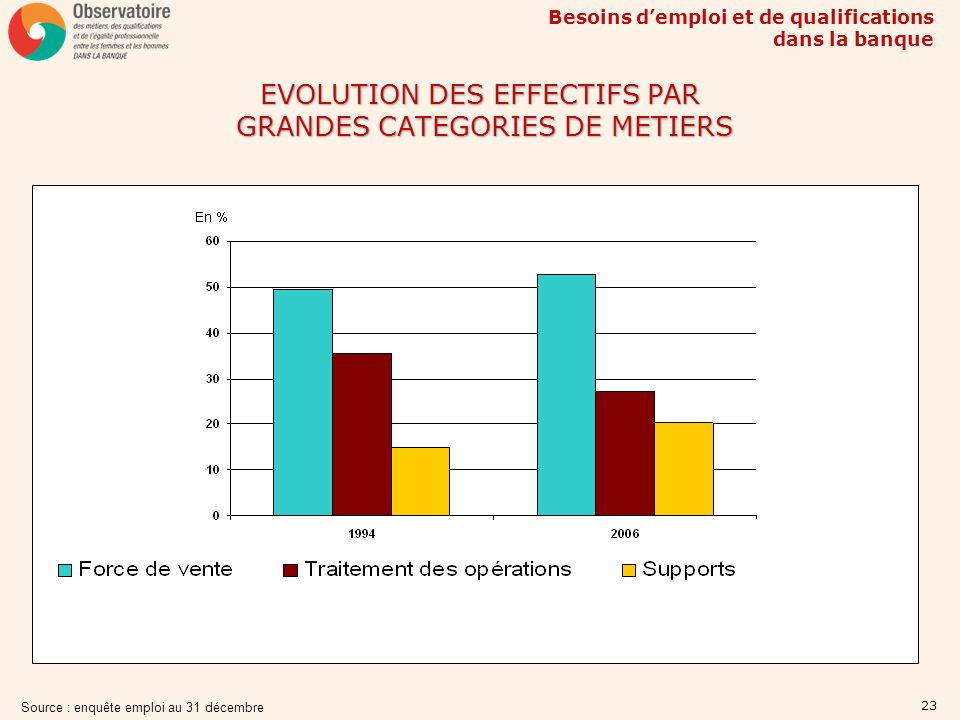 EVOLUTION DES EFFECTIFS PAR GRANDES CATEGORIES DE METIERS