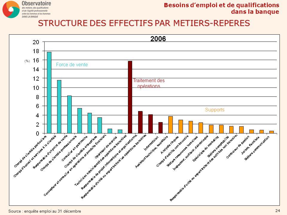 STRUCTURE DES EFFECTIFS PAR METIERS-REPERES
