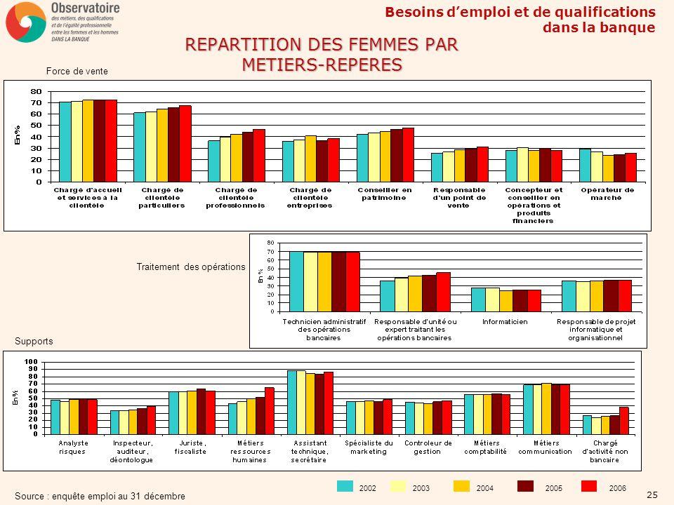 REPARTITION DES FEMMES PAR METIERS-REPERES