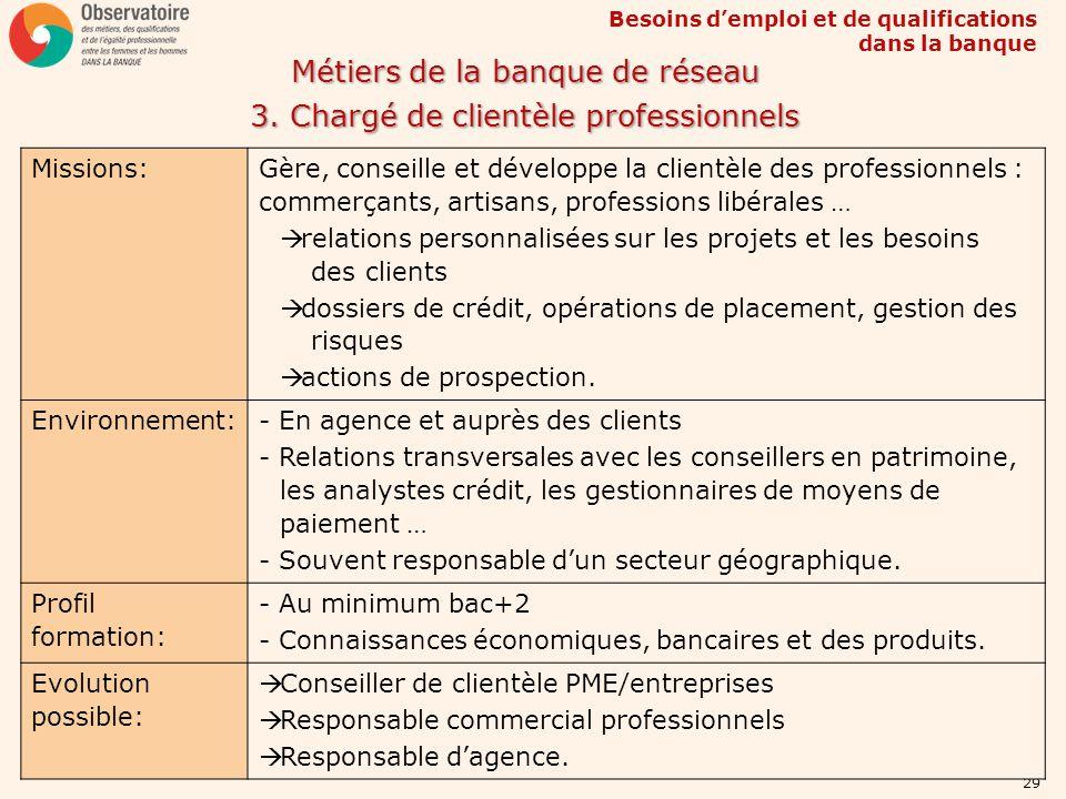 Métiers de la banque de réseau 3. Chargé de clientèle professionnels