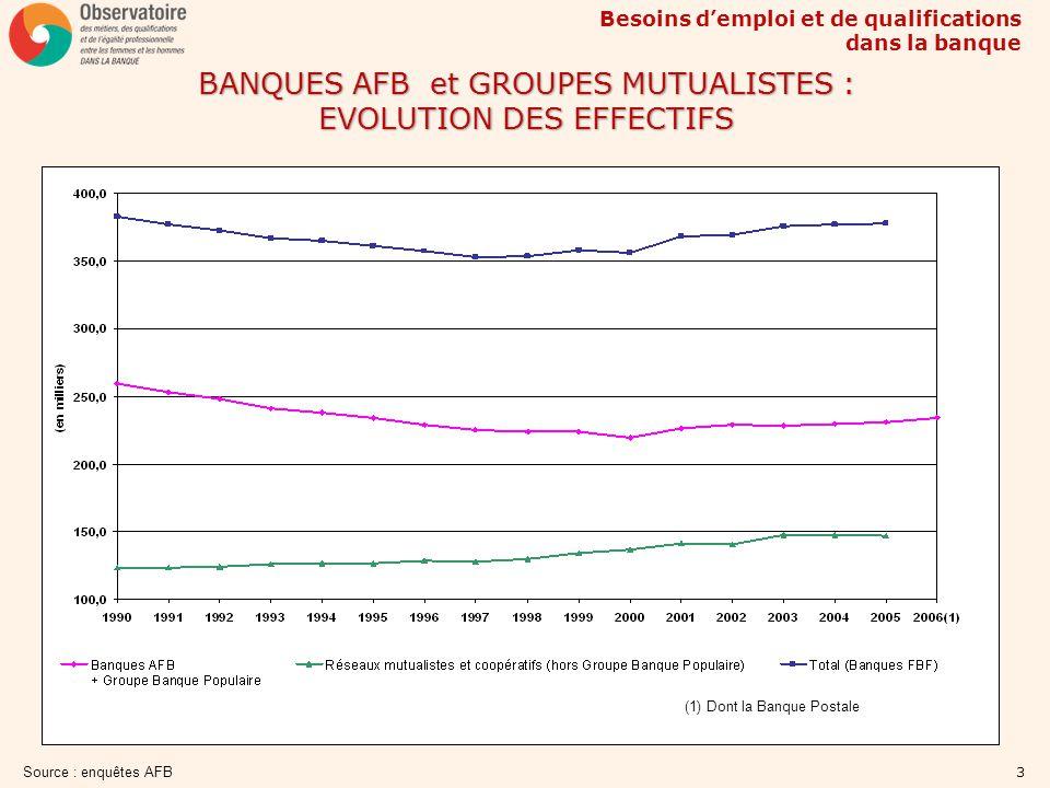BANQUES AFB et GROUPES MUTUALISTES : EVOLUTION DES EFFECTIFS