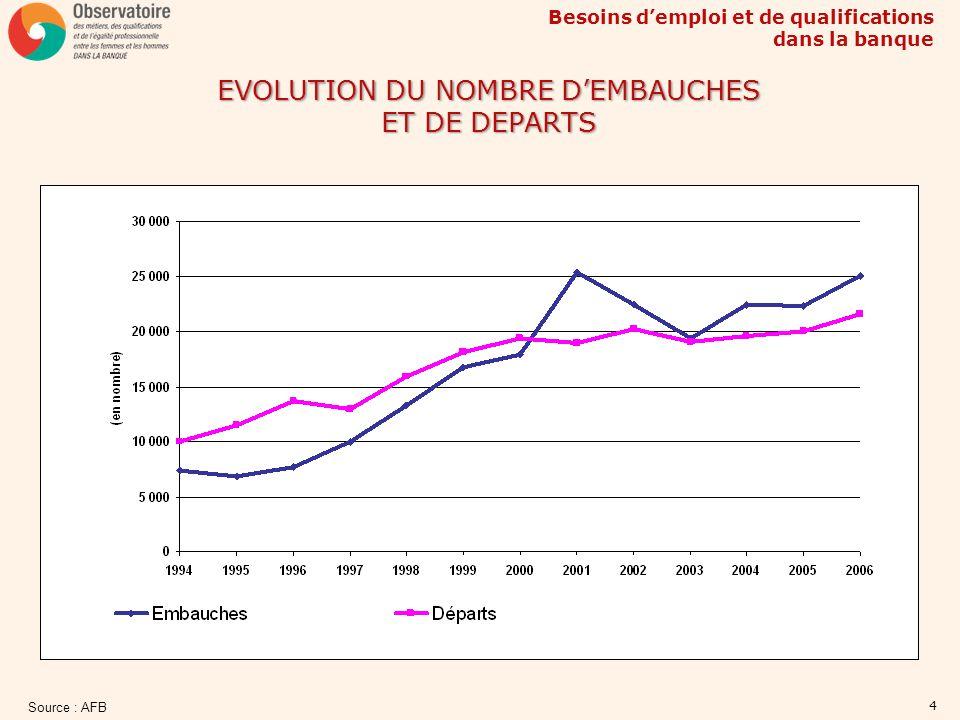 EVOLUTION DU NOMBRE D'EMBAUCHES ET DE DEPARTS