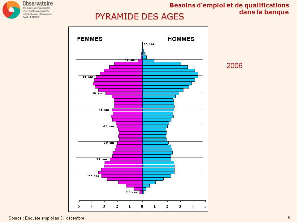 PYRAMIDE DES AGES 2006 FEMMES HOMMES