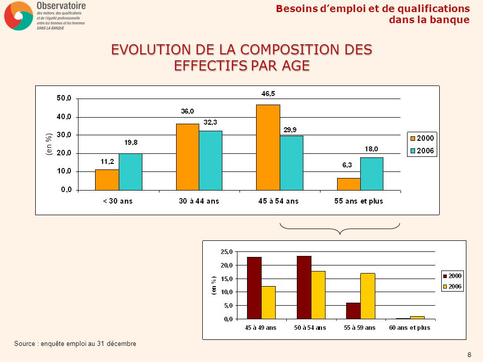 EVOLUTION DE LA COMPOSITION DES EFFECTIFS PAR AGE