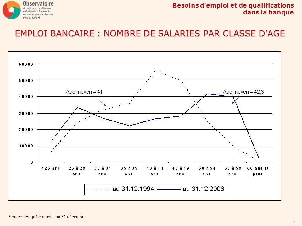 EMPLOI BANCAIRE : NOMBRE DE SALARIES PAR CLASSE D'AGE