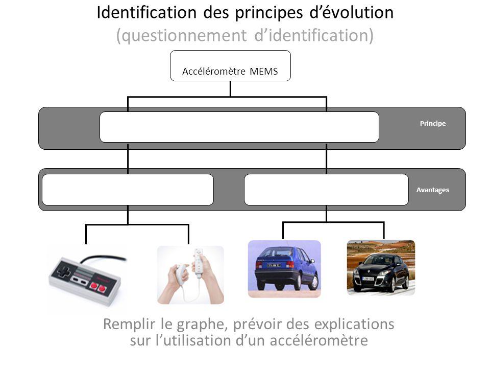 Identification des principes d'évolution (questionnement d'identification)