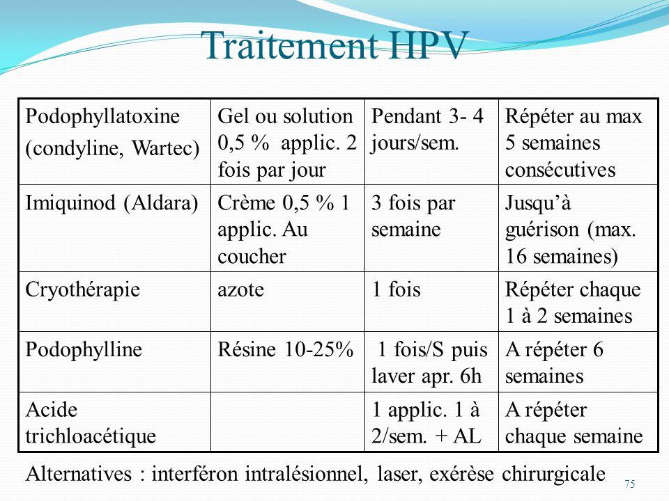 Traitement HPV A répéter chaque semaine 1 applic. 1 à 2/sem. + AL
