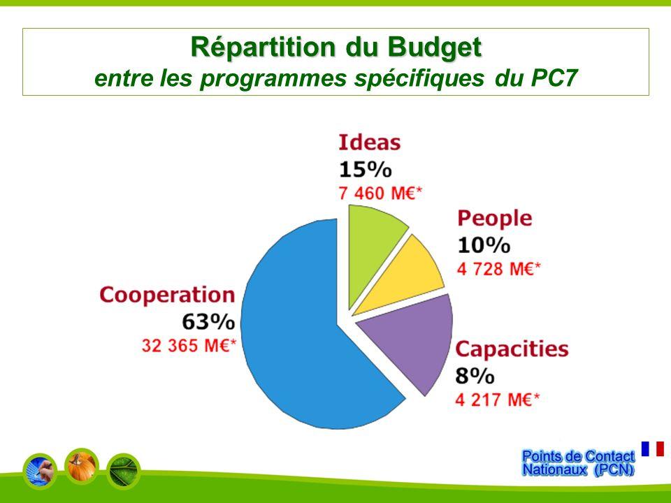 Répartition du Budget entre les programmes spécifiques du PC7