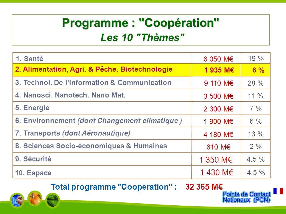 Programme : Coopération Les 10 Thèmes