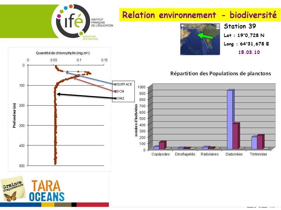 Relation environnement - biodiversité