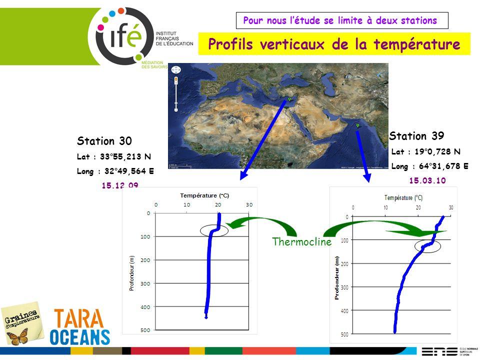 Profils verticaux de la température