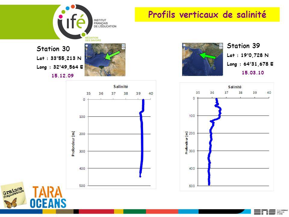 Profils verticaux de salinité