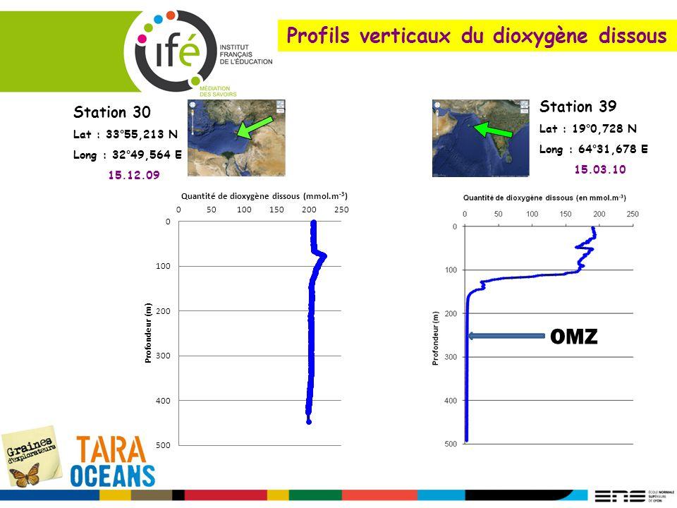 Profils verticaux du dioxygène dissous