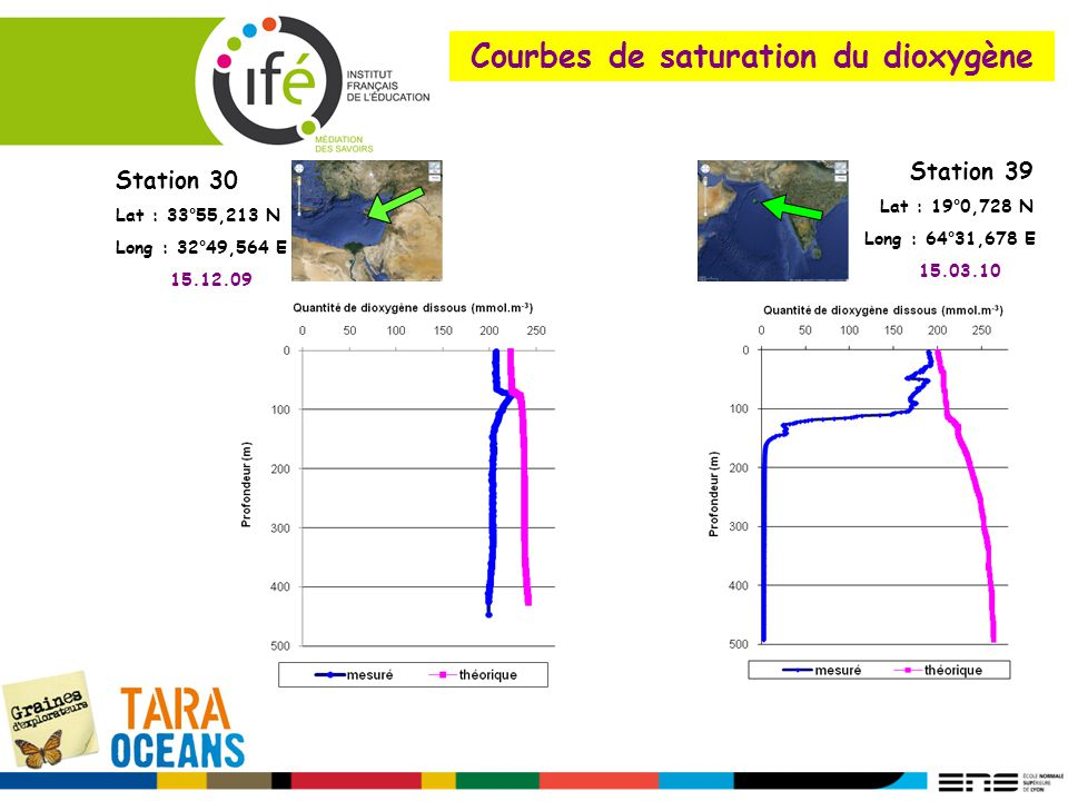 Courbes de saturation du dioxygène