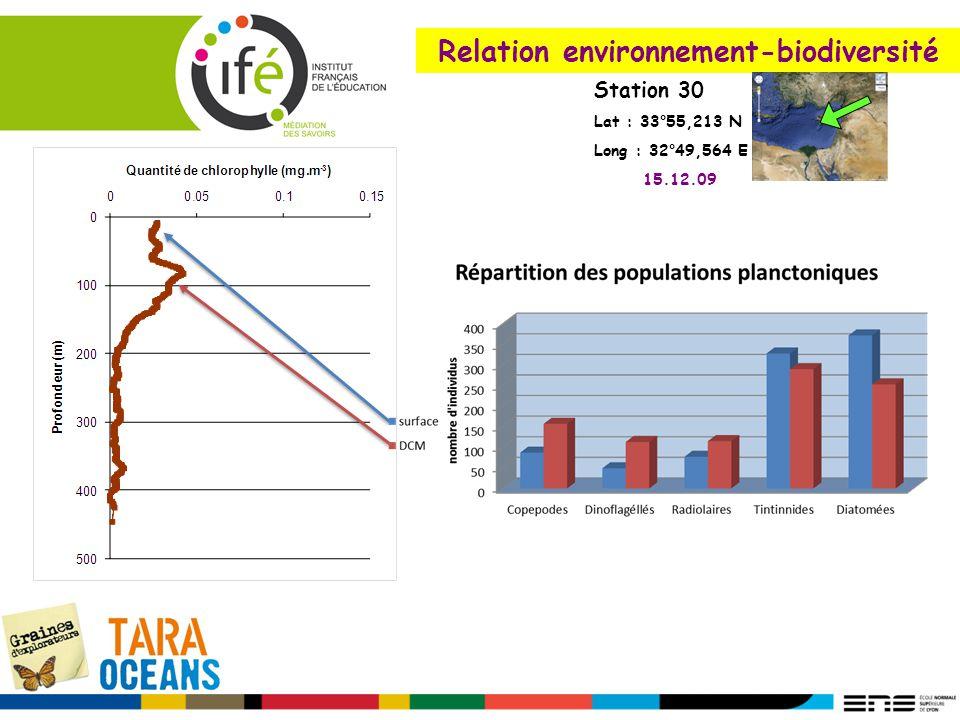 Relation environnement-biodiversité